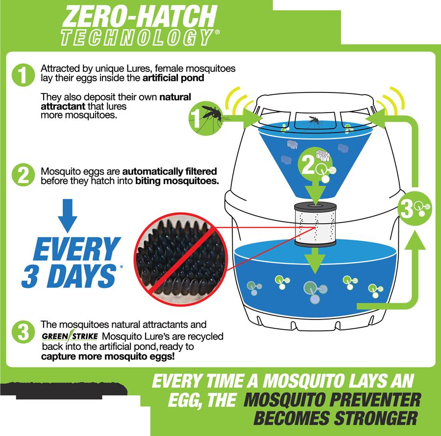 preventer_zerohatchtech_how